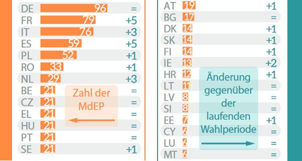 europaparlament sitze